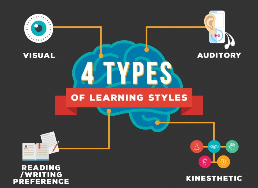 Four Types of learning styles that you should know
