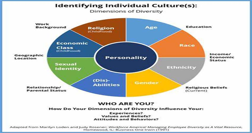 Influence of Education on Culture That You Should Know
